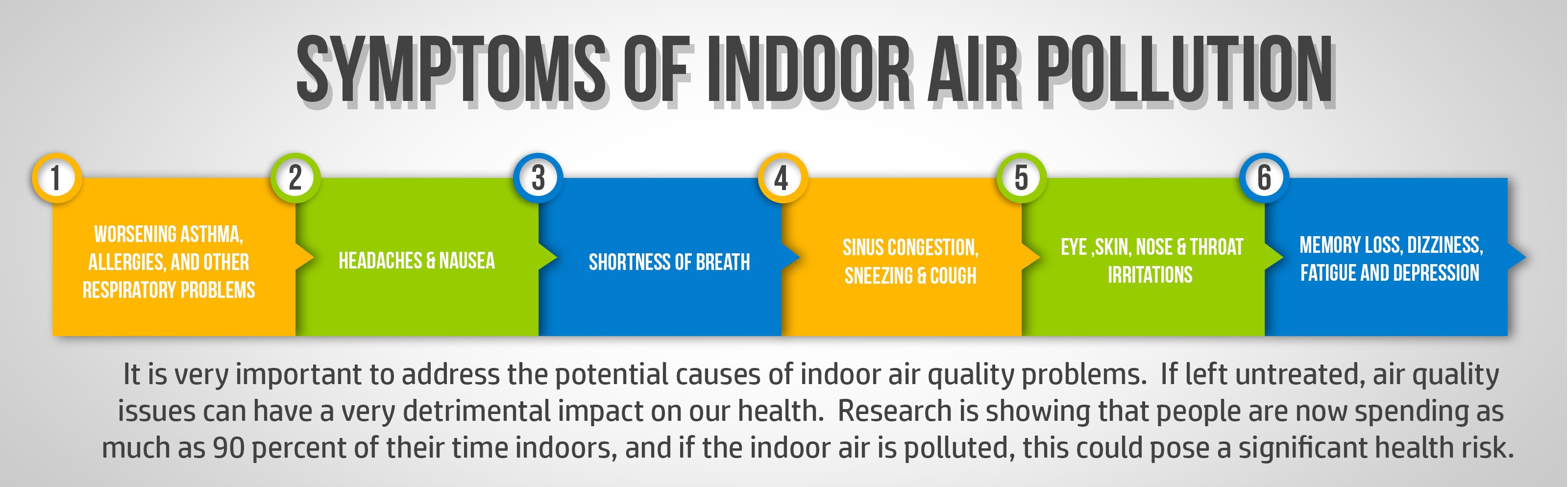 Symptoms Of Air Polution Indoors